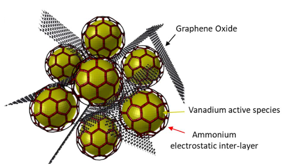 Illustration of the graphene oxide-based chrysalis structure