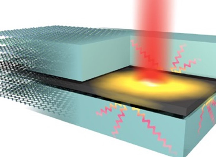 Schematic representation of the highly efficient out-of-plane heat transfer from graphene hot electrons (yellow glow), created by optical excitation (red beam), to hyperbolic phonon-polaritons in hBN (wave lines). Credit: ICFO